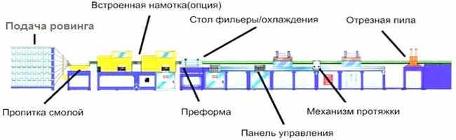 linija-dlja-proizvodstva-kompozitnoj-armatury