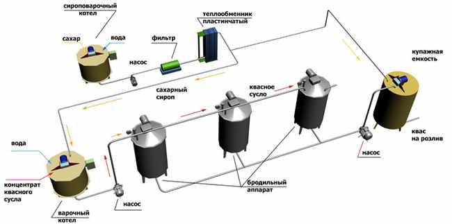 tehnologicheskaja-shema-proizvodstva-kvasa