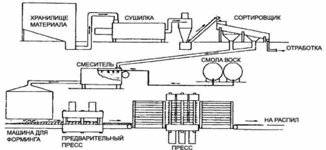 tehnologija-proizvodstva-DSP