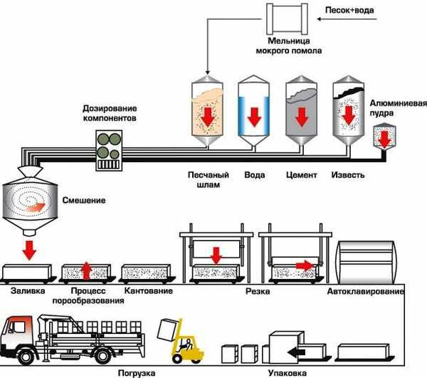 tehnologija-proizvodstva-gazosilikatnyh-blokov