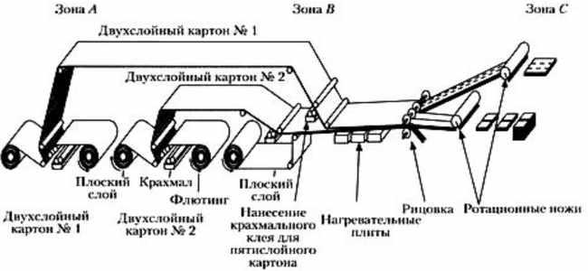 tehnologija-proizvodstva-gofrokartona