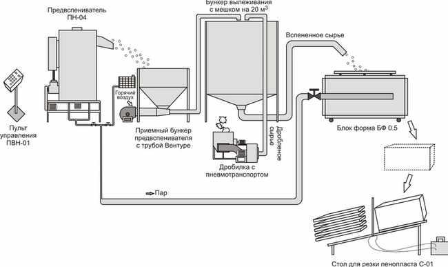 tehnologija-proizvodstva-penoplasta