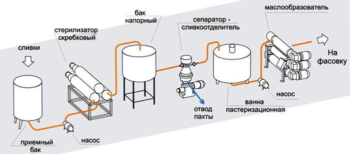 технологическая линия производства сливочного масла