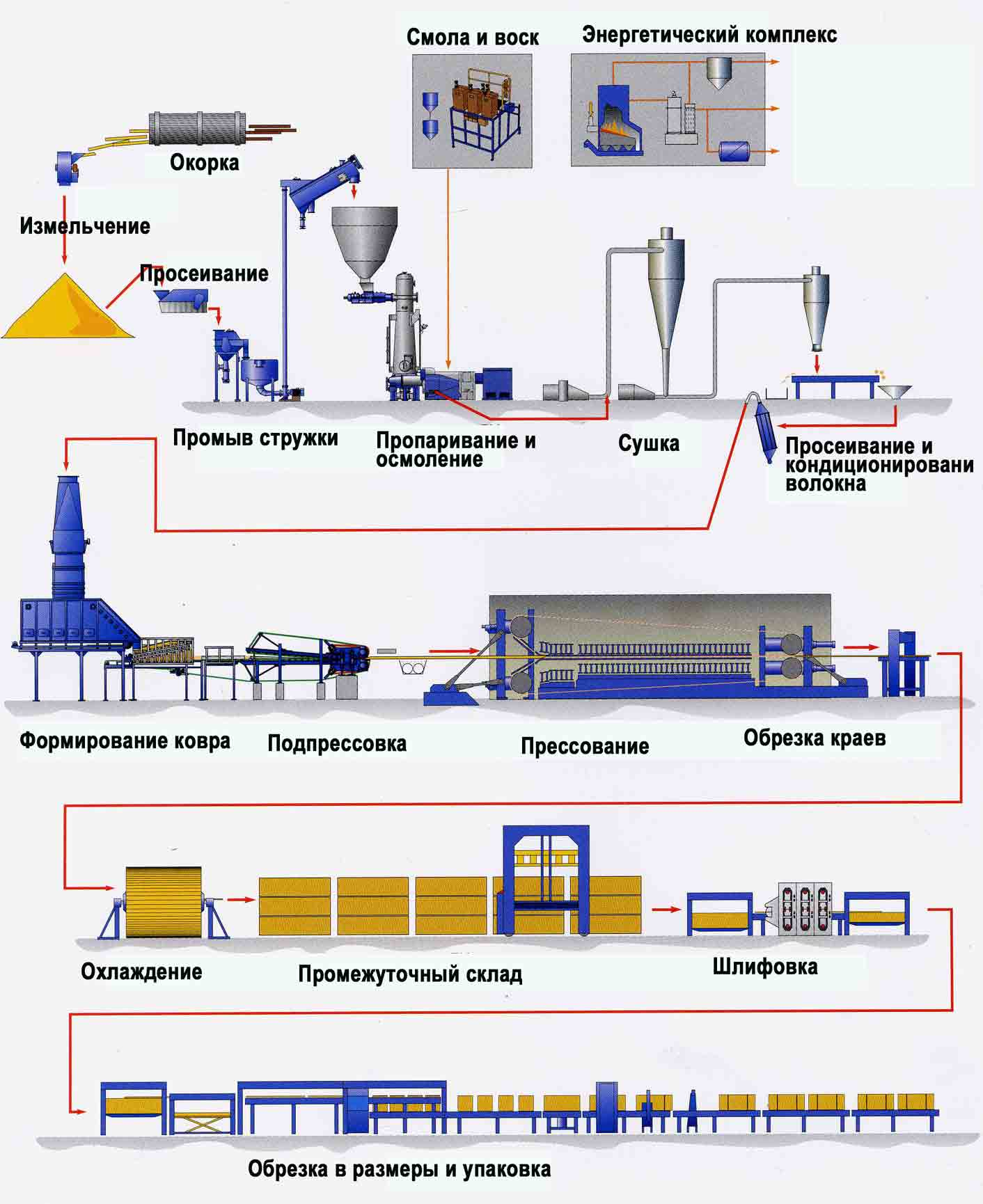 Общая схема производства целлюлозы